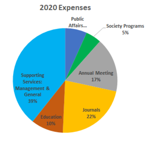 A chart demonstrating expenses for the 2020 fiscal year