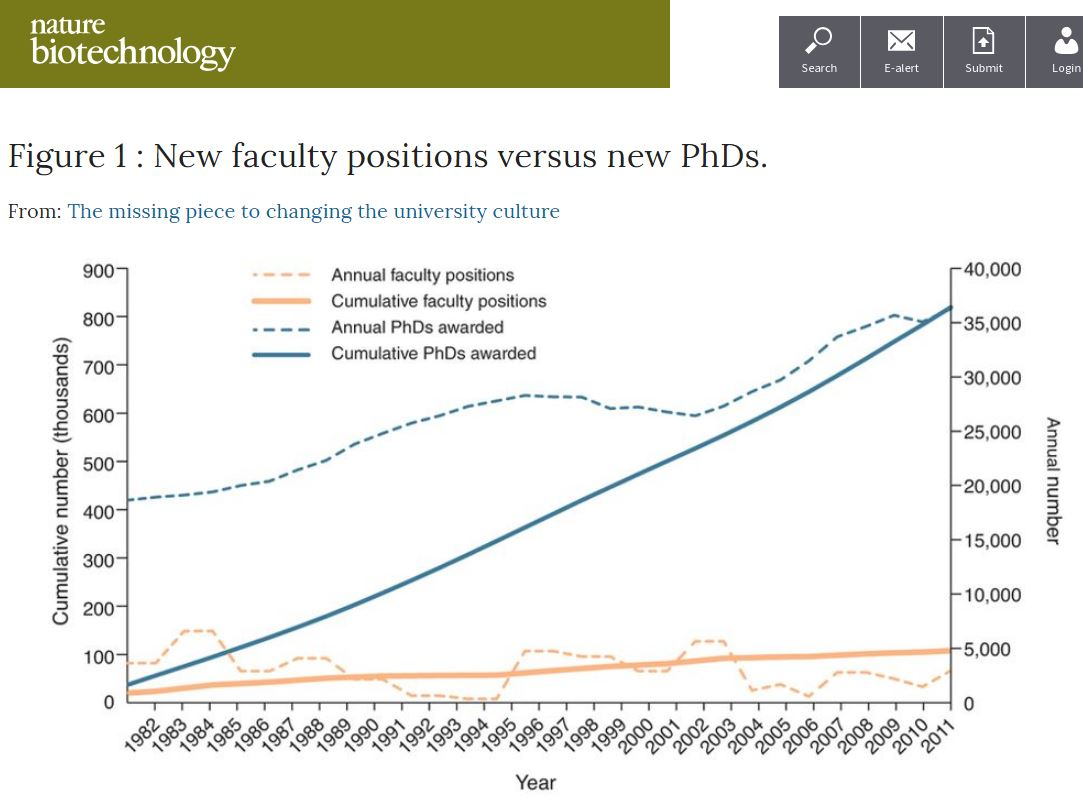 Screenshot of figure from paper: comparison of new faculty positions vs granted PhDs. Follow links to view full text.