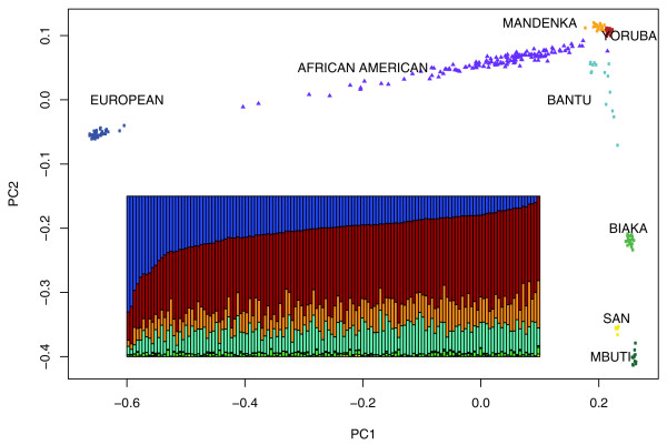 Zakharia et al. Genome Biology 2009 10:R141 doi:10.1186/gb-2009-10-12-r141 figure 1