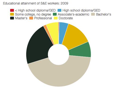 STEM workforce education breakdown