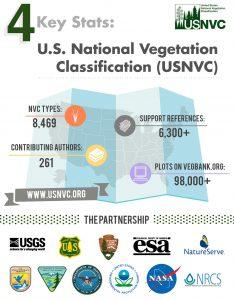 USNVC Infographic