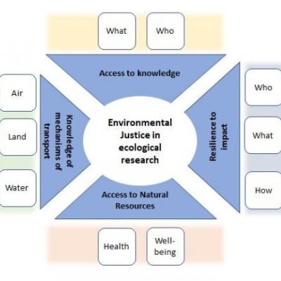 Environmental Justice in Ecology