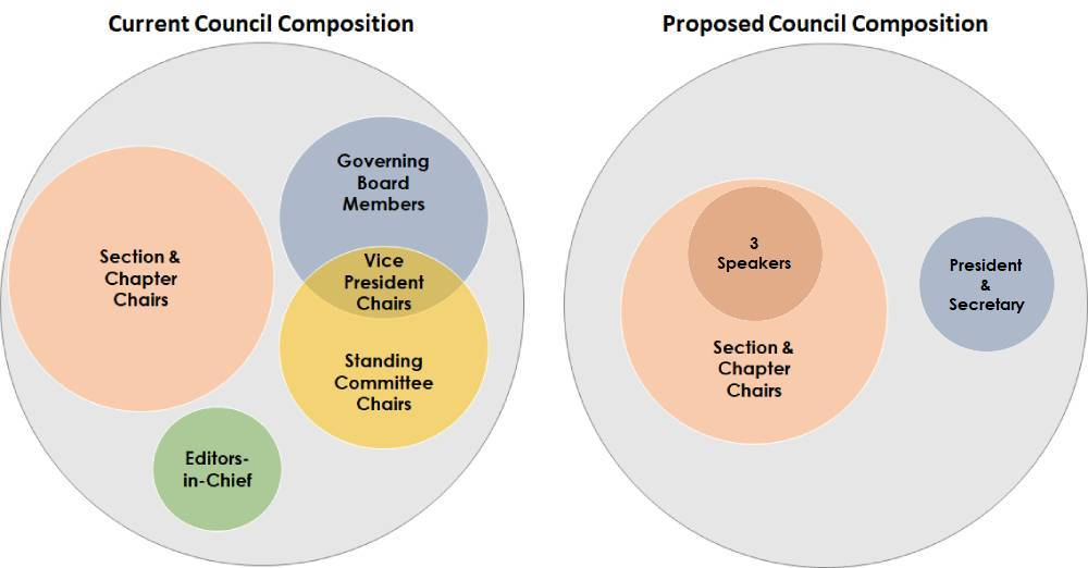 A diagram of the current and proposed compositions of the ESA Council. The current Council includes all of the section and chapter chairs, the editors in chief, the Governing Board and the committee chairs; the proposed would include only the section and chapter chairs, who elect a speaker (-elect, current and past) to lead from among them